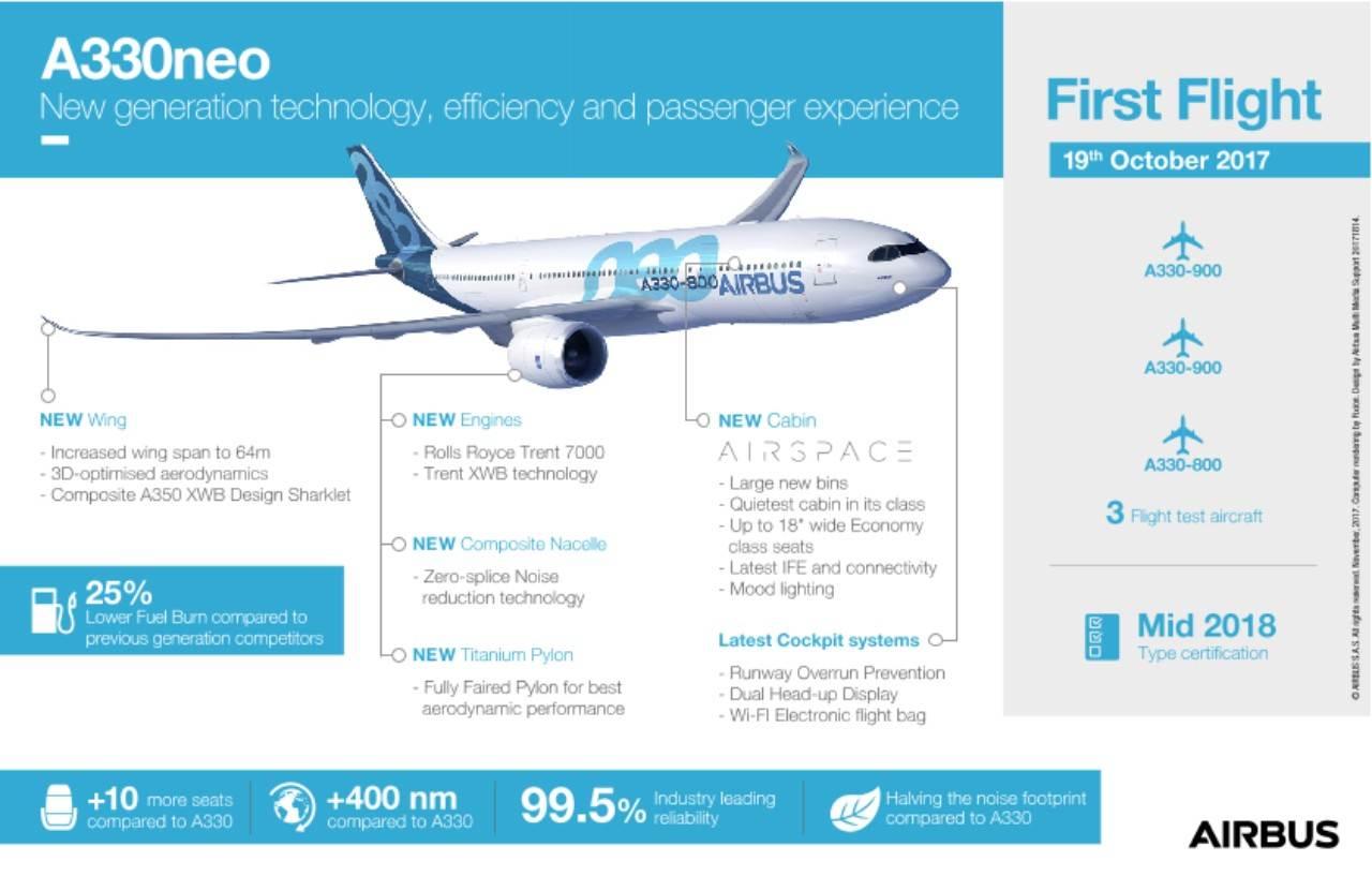 nfografia acerca da aeronave Airbus A330neo